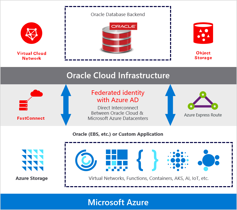 Oracle application solutions integrating Microsoft Azure and Oracle Cloud Infrastructure